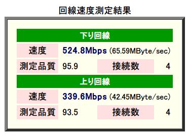 速度測定システム Radish Networkspeed Testing マルチセッション版 東京β版 測定方向:両方向 測定精度:高 データタイプ:圧縮効率低 接続数 最少 1 ~ 最大 16、下り回線 速度 524.8 Mbps 測定品質 95.9 接続数 4、上り回線 速度 339.6 Mbps 測定品質 93.5 接続数 4 2015年8月計測(バッファロー WZR-S900DHP ファームウェアバージョン Ver.2.15)