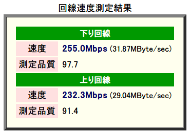 速度測定システム Radish Networkspeed Testing 測定サーバー 東京 測定方向:両方向 測定精度:高 データタイプ:圧縮効率低、下り回線 速度 255.0 Mbps 測定品質 97.7、上り回線 速度 232.3 Mbps 測定品質 91.4 2015年8月計測(バッファロー WZR-S900DHP ファームウェアバージョン Ver.2.15)