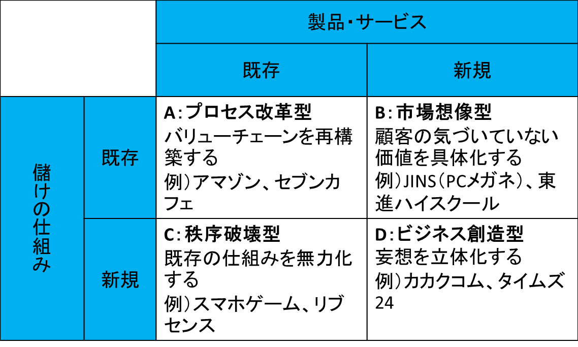 ルール・チェンジャーの4類型