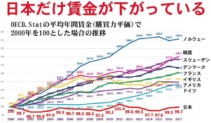 日本だけ賃金が下がっている
