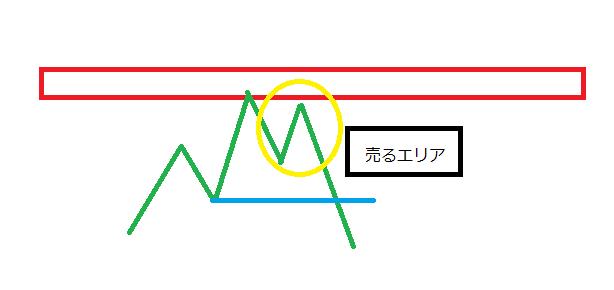 波が崩れた時の信用度-2