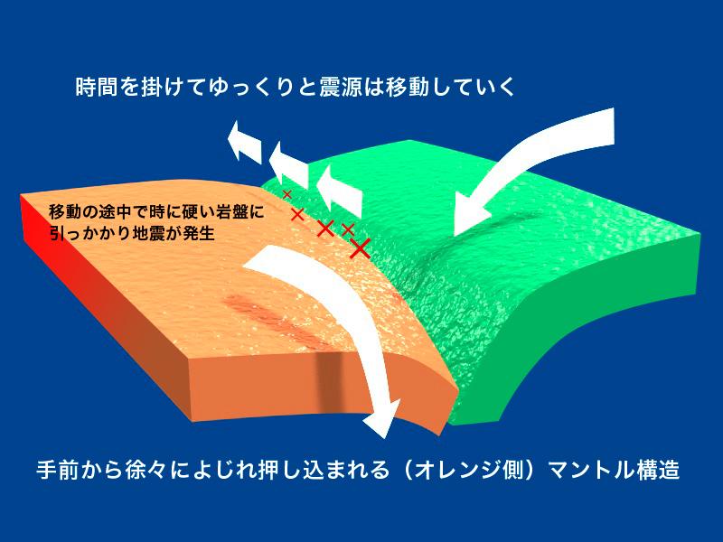 移動型の断層構造