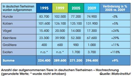ティアハイム連盟 統計