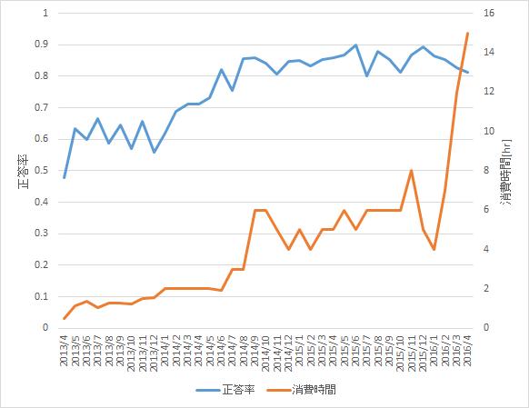 3年間の推移(正答率と消費時間)