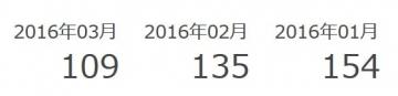 メールでポイント ポイント履歴 201603