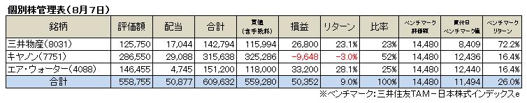個別株(2016.8)