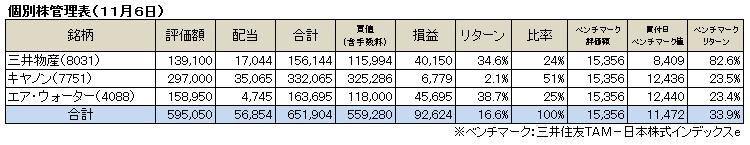 個別株(2016.11)