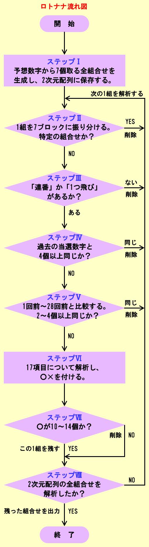 ロトナナのフローチャート図