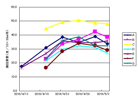 グラフ(芽数)