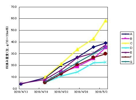 グラフ(枠摘み重量)