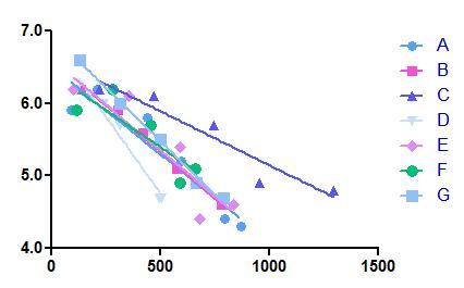 グラフ(収量とN)