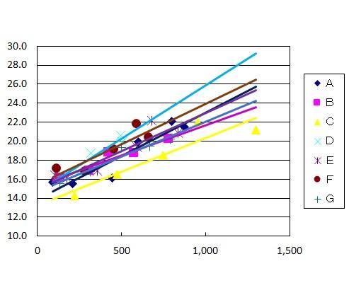 予測収量と繊維
