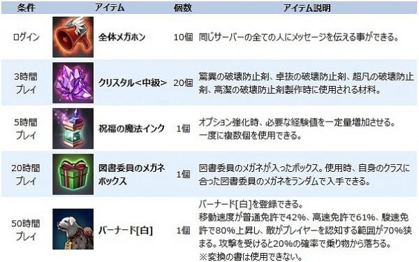 基本プレイ無料のファンタジーMMORPG『エコーオブソウル(EOS)』 図書委員のメガネやバーナードが手に入る「夏休みネットカフェキャンペーン」を開催したよ~!