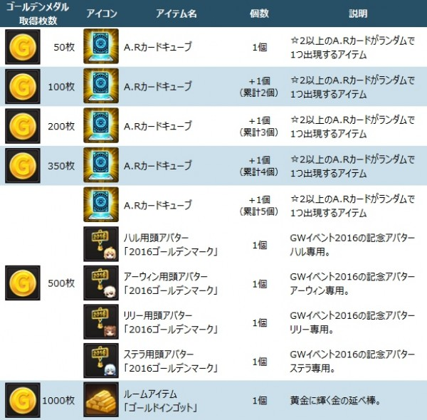 基本プレイ無料のアニメチックアクションRPG『ソウルワーカー』 GWイベントを開催したよ~!ゴールデンメダルを集めてA.Rカードガチャチケットを獲得しよう