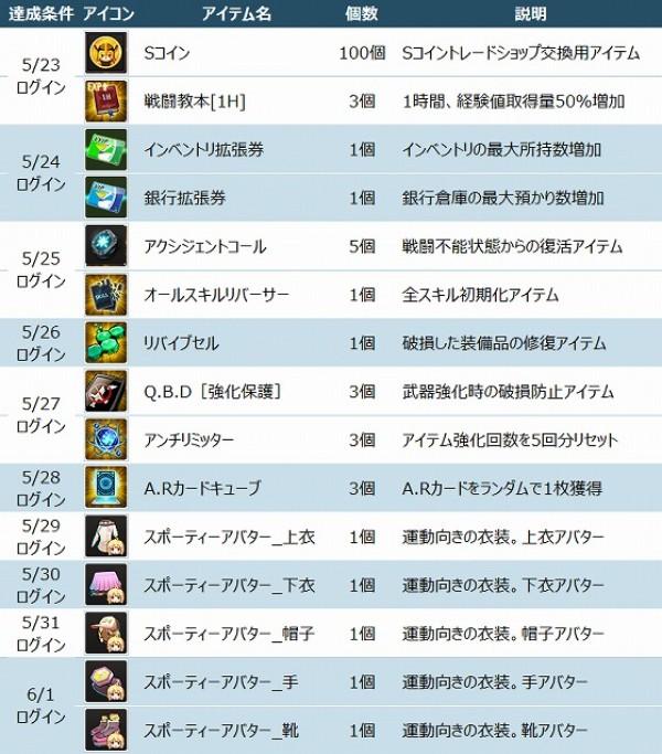 基本プレイ無料のアニメチックアクションRPG『ソウルワーカー』 ゲーム登録者数10万人突破したよ~!アバターやSコインなどが貰えちゃう突破記念キャンペーンを実施~♪