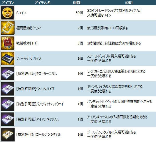 基本プレイ無料のアニメチックアクションRPG『ソウルワーカー』 新キャラクタージン・セイパーツを実装したよ~!公式Twitterフォロワー数1万人突破キャンペーンも実施したよ~♪