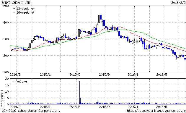 三陽商会 株価