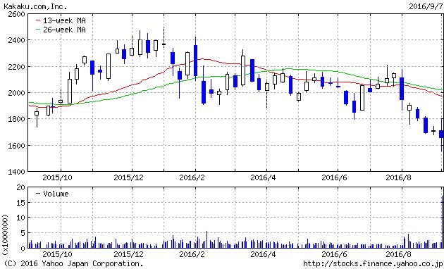 カカクコム株価チャート