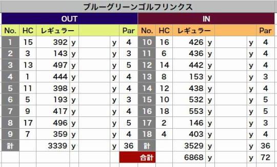ブルーグリーンGL 距離表