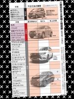 三菱自動車 燃費不正 補償額 対象車種