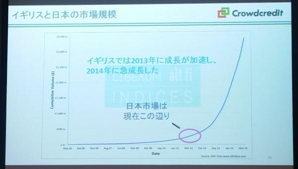 イギリスと日本の市場規模20160510