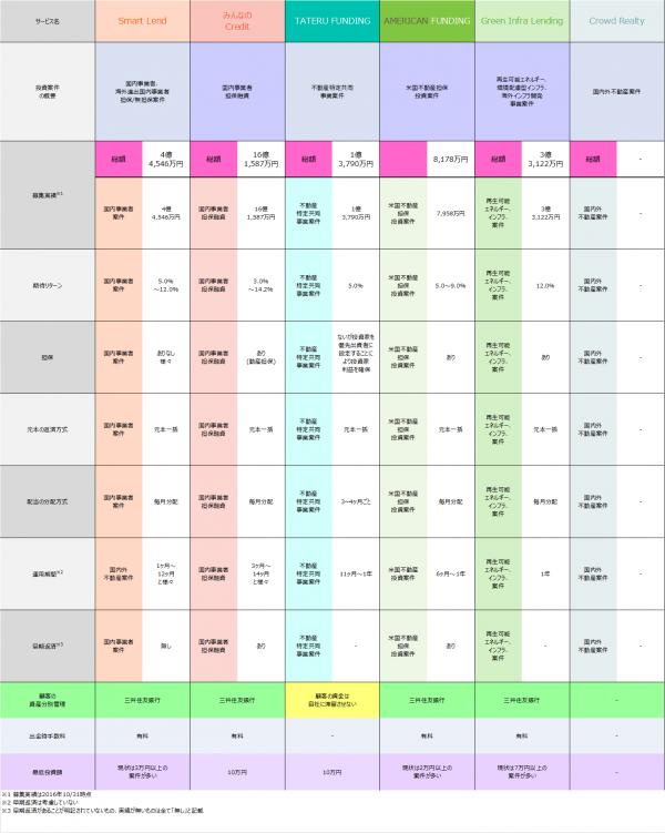 ソーシャルレンディング主要サービス案件比較