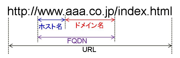 FQDN.png