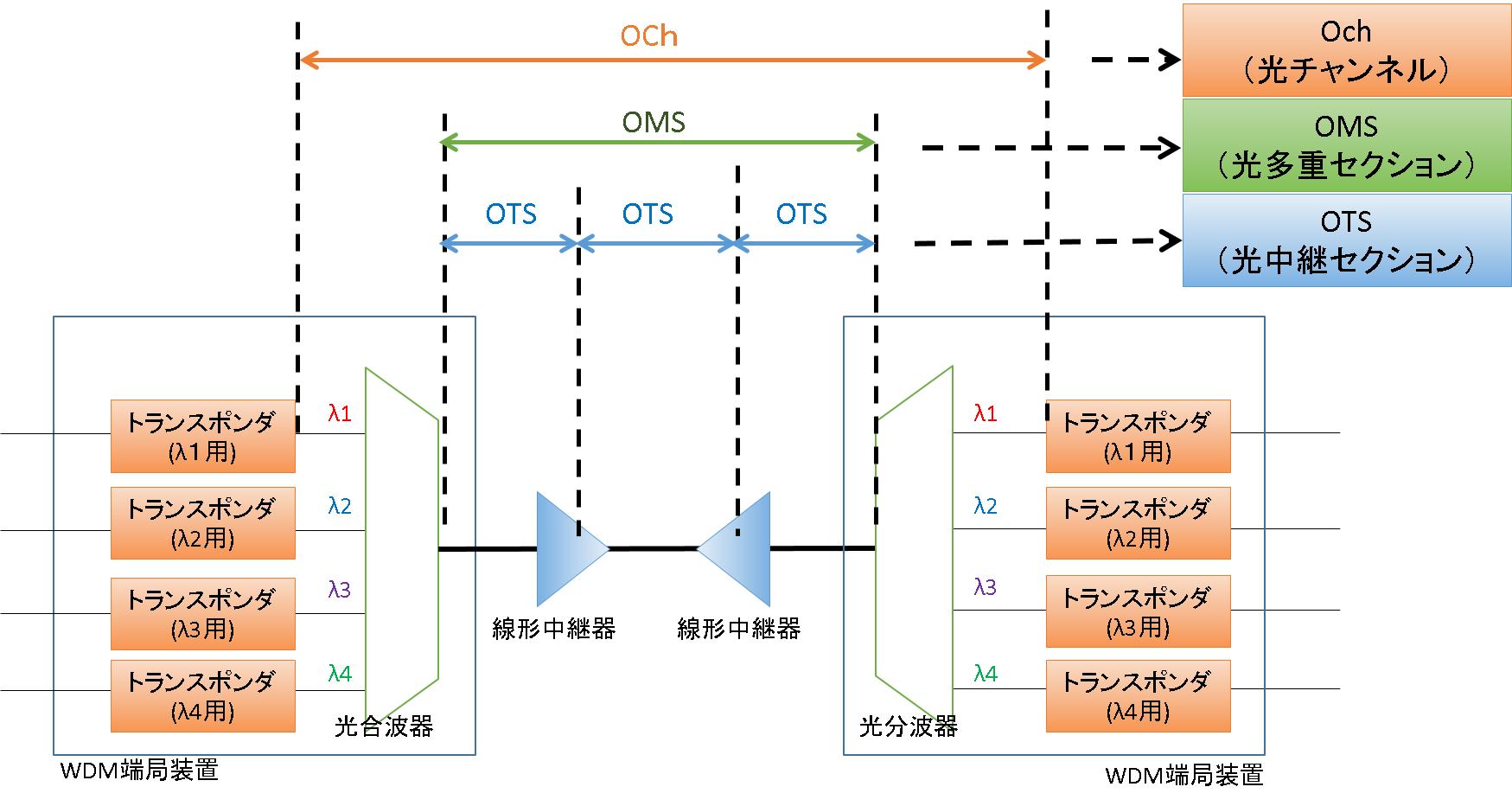 OTN_range.png