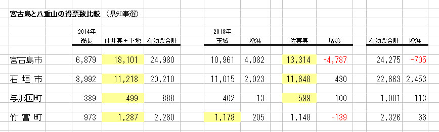 宮古島と八重山の得票数比較(県知事選)