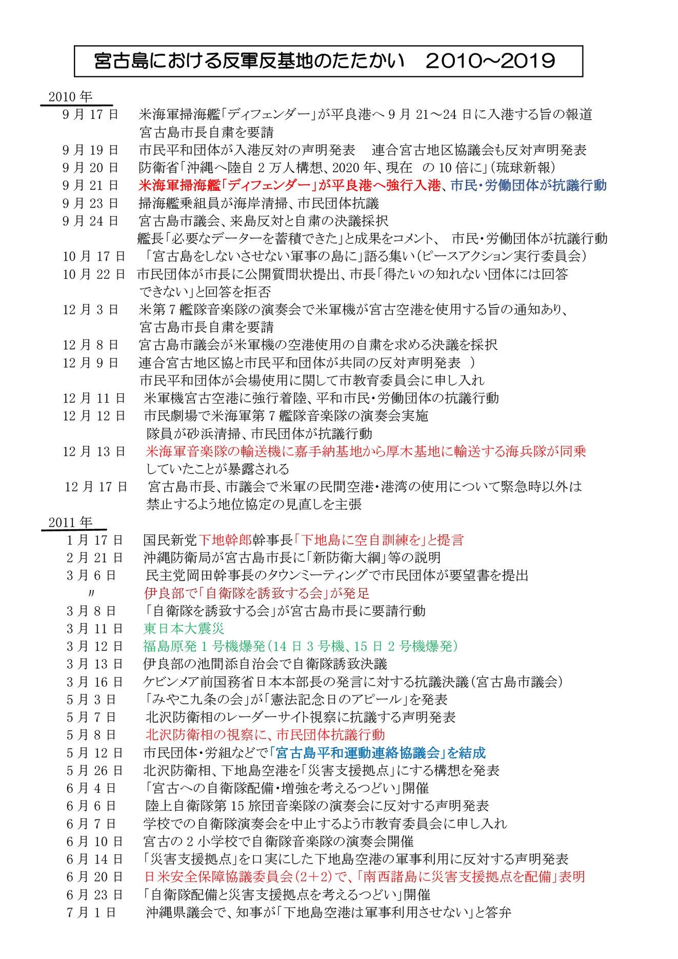 年表:宮古島における反軍反基地の闘い2010~2018 (1)0001[1]
