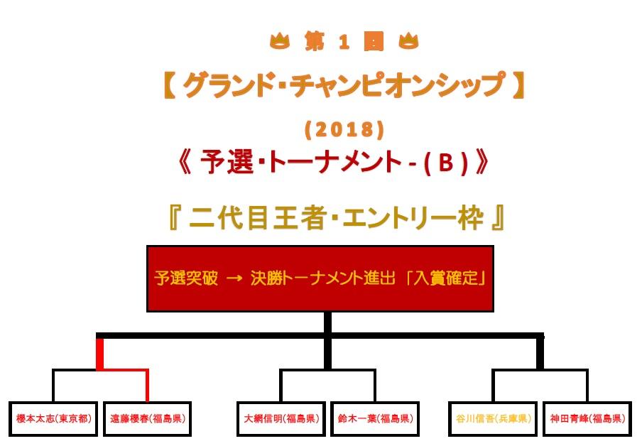 予選トーナメントB-1