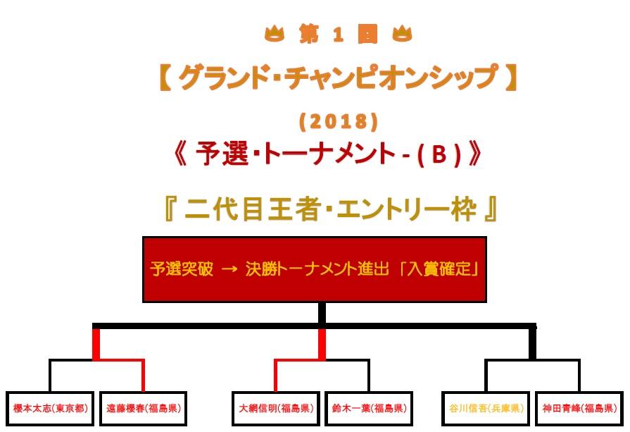 予選トーナメント-b-2