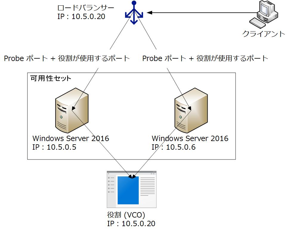 フェール オーバー クラスタ フェールオーバー クラスターを作成する Microsoft