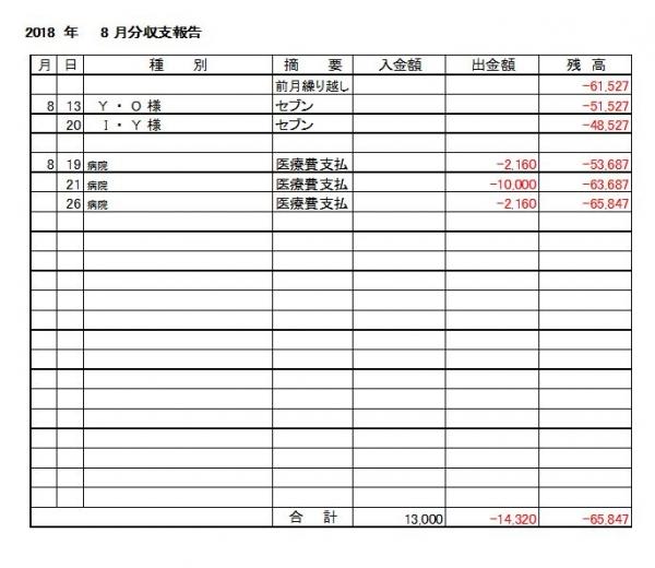 収支報告18-08月分