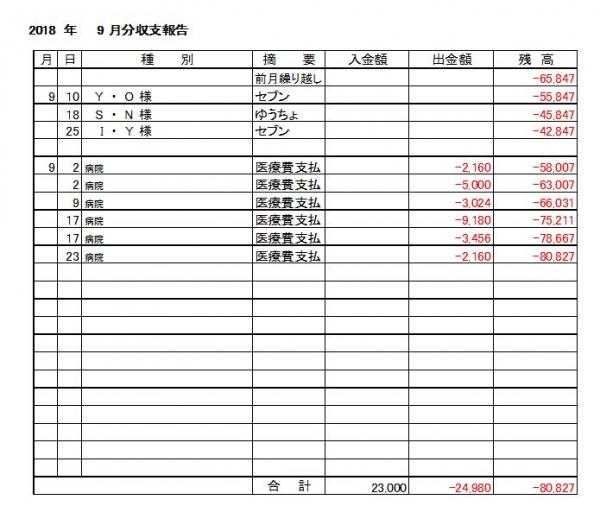 収支報告18-09月分