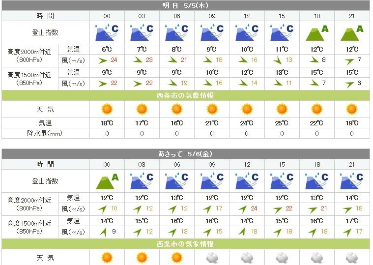 20160505ishiduchiyama-weather01.jpg